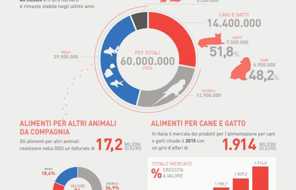 RAPPORTO ASSALCO ZOOMARK 2016 Ancora in crescita il mercato del pet care